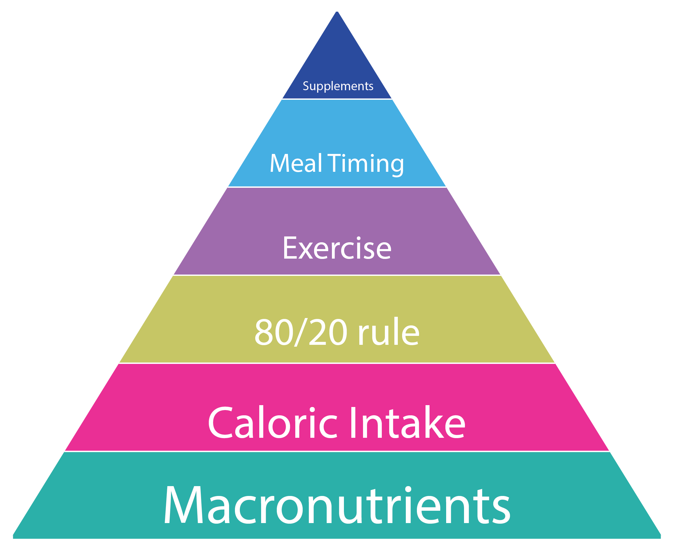 The Macro Cycling Pyramid Of Nutrition Priorities For