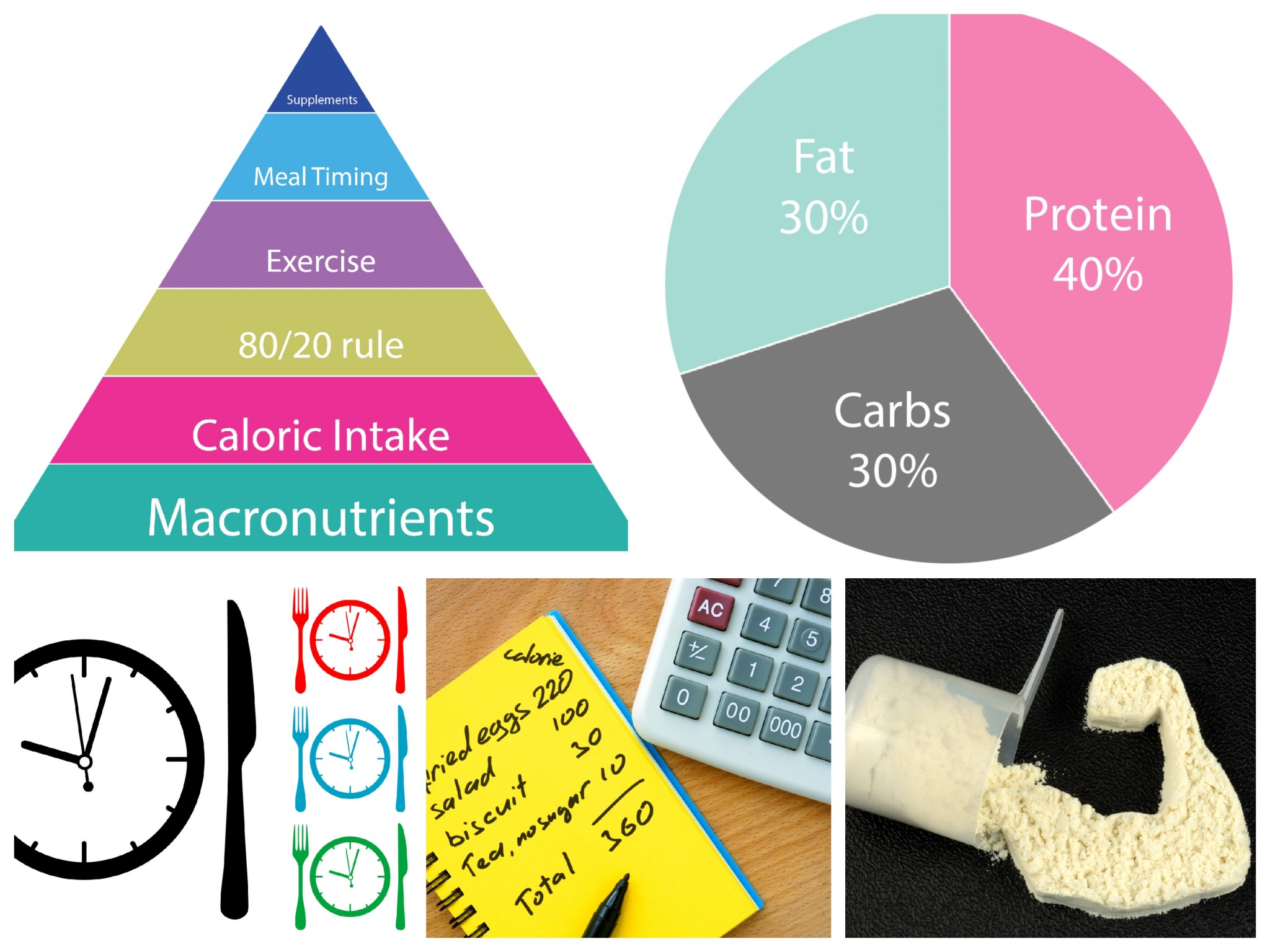 The Macro Cycling Pyramid Of Nutrition Priorities For Success Redefining Strength