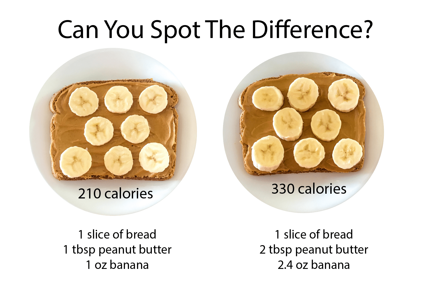 Do You Suffer From Portion Distortion?